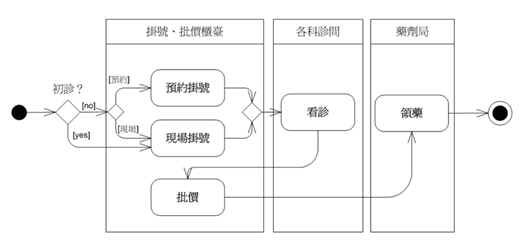 範例-看病的業務流程