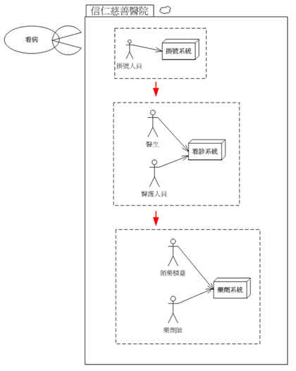 範例-用白箱的手法呈現企業內部運作流程的組成元素