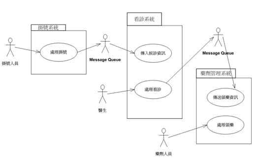 範例-整體資訊系統層次的使用案例模型