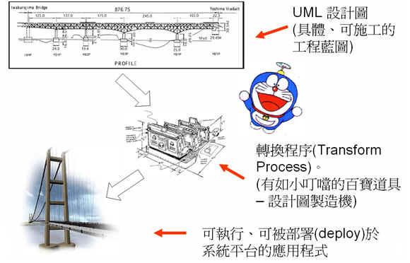 設計工程圖經過轉換可以產出具體可執行的應用程式