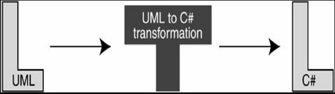 UML to C# Transformation