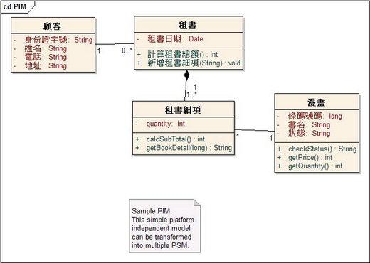 漫畫租借系統 PIM Model