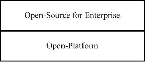 Open-source 與 Open-platform 的垂直整合關係