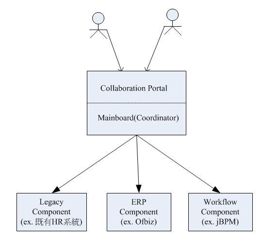 主機板架構的應用系統整合設計