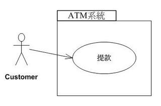 ATM系統的使用案例-提款