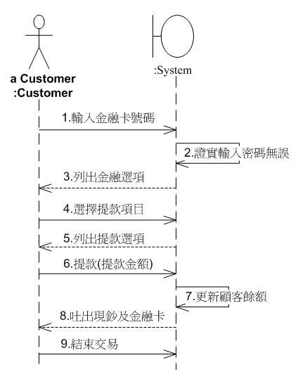 利用循序圖描述參與者與系統的互動關係