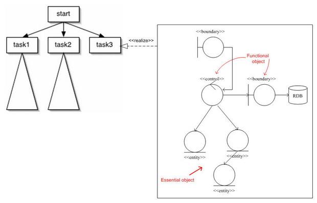 功能物件與領域物件的互補合作
