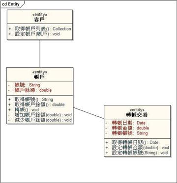 範例-高階類別圖