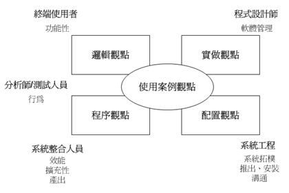 """RUP 4+1 架構觀點的模型(摘錄自 Philippe Kruchten """"The 4+1 View Architecture"""")"""