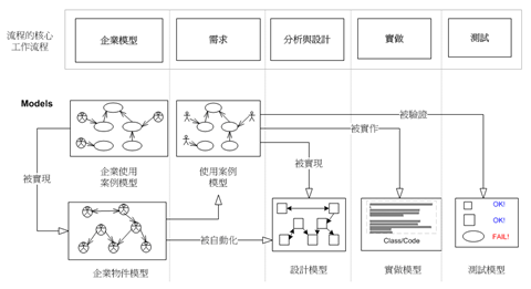 """流過"" 各種模型的使用案例(摘錄 ""The Rational Unified Process An Introduction 2nd))"