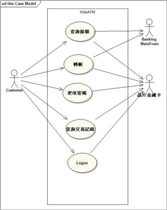 範例-系統使用案例圖