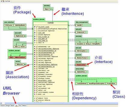 範例-利用 Borland Together 檢視套件與類別的相依性關係