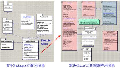 利用 Architect 2005 檢驗套件之間與類別之間的相依性