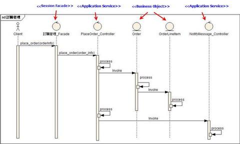 訂購管理作業的循序圖