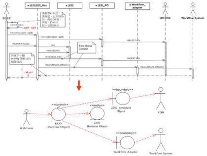 分析類別的結構設計分析