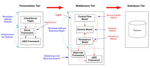 Tier and Layer Enterprise Application Architecture