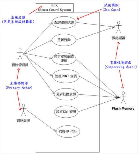 圖2、範例–表達寬頻路由分享器內 RCS 系統的使用案例模型