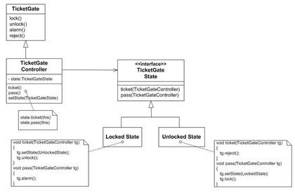 利用狀態樣式實做範例狀態機