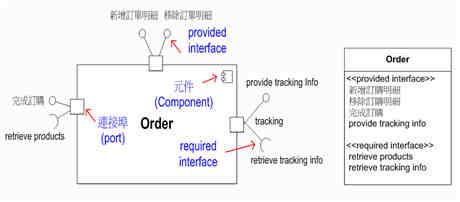 範例—利用兩種不同的呈現方式展示 Order 元件與其介面