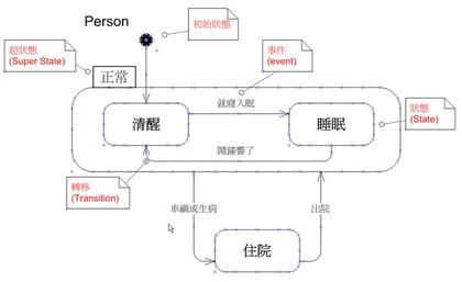 一張簡單的狀態圖範例