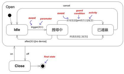 範例—藍芽裝置的配對狀態圖