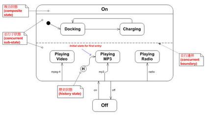 範例—多功能基座的狀態圖