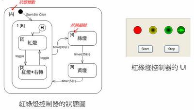 紅綠燈控制器的狀態圖與UI