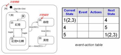 "表達狀態圖的""事件-行動(event-action)""表"