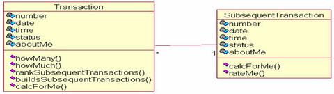 Transaction—Transaction LineItem