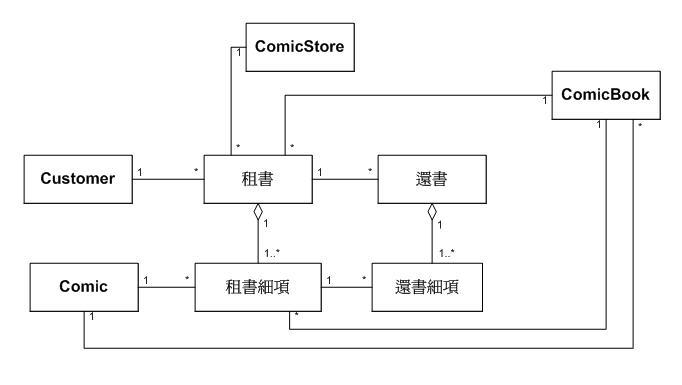 套用 Transaction Pattern — 漫畫店租借系統的領域模型