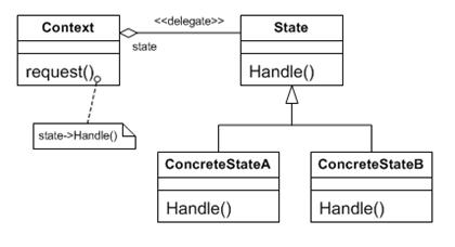 狀態樣式的基本結構圖(GOF, Design Paatern)