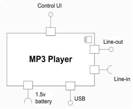 步驟一、找出 MP3 播放器的介面