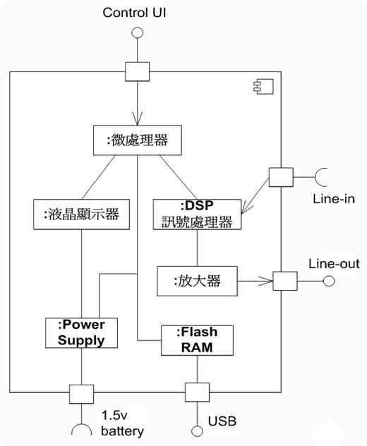 步驟三、找出組件與組件、組件與介面間的關連