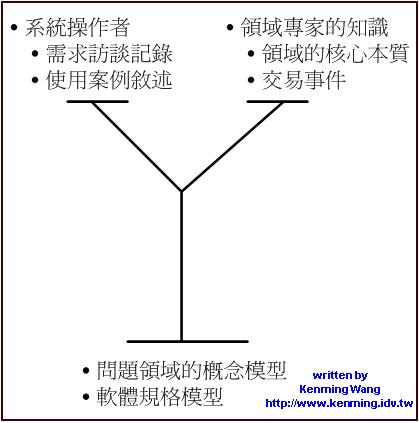 Y型結構—建構領域概念模型的來源
