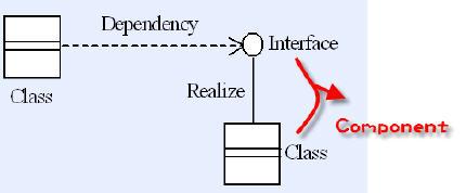 以類別圖來表達元件