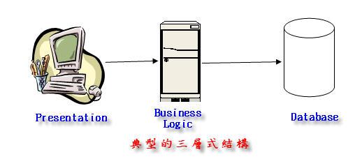 典型的三層式架構