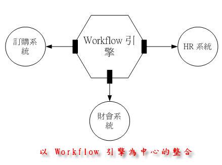 以 Workflow 引擎為中心的整合