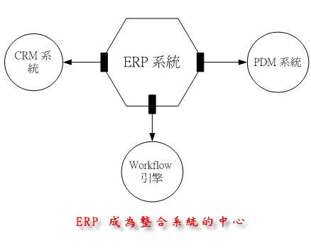ERP 成為整合系統的中心