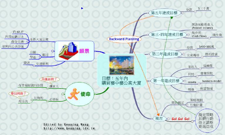 目標、願景、使命的範例圖