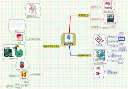 生命目標—Learning 心智圖