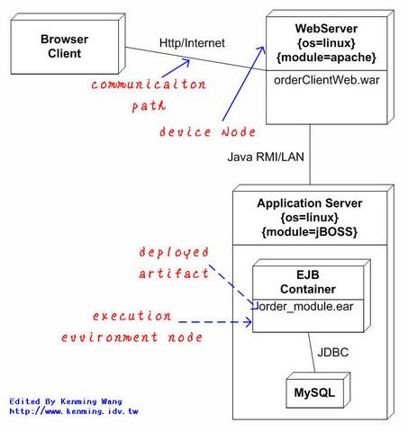 UML 2.0 Deployment Diagram