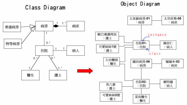 UML 2.0 Object Diagram