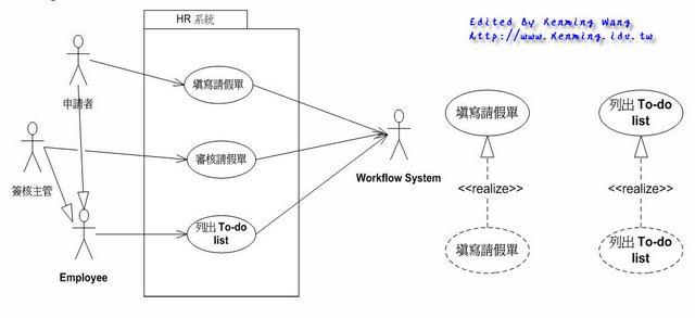 UML 2.0 - Use Case Realization