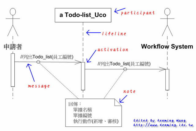 UML 2.0 Sequence Diagram - 列出 Todo list