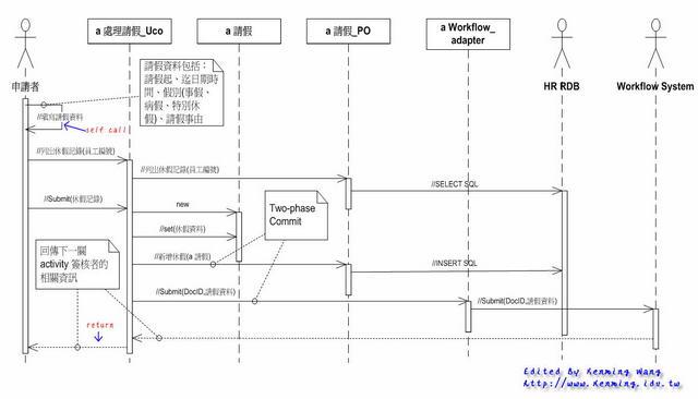 UML 2.0 Sequence Diagram - 填寫請假單
