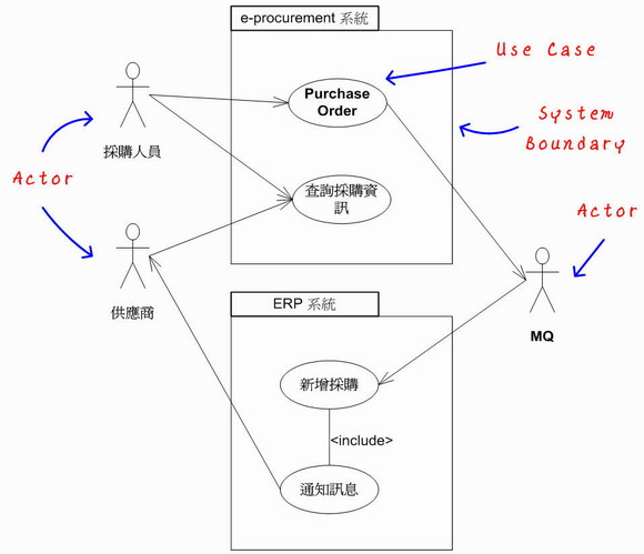 UML 2.0 Use Case Diagram