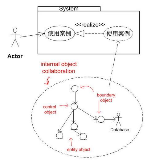 系統內部物件之間的互動合作以實現使用案例